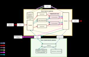 Схема оперблока